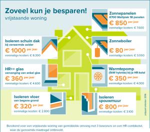 vrijstaand-energiebesparing1